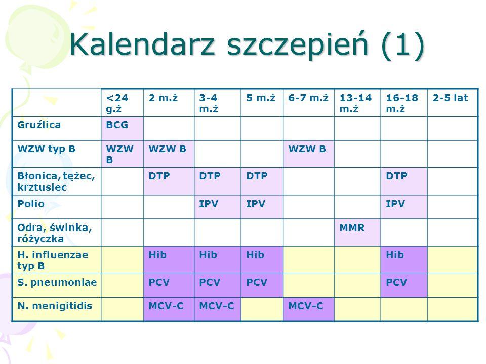 Kalendarz szczepień (1)