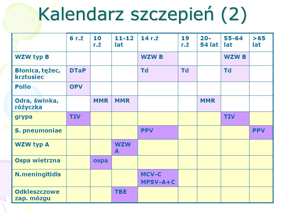 Kalendarz szczepień (2)