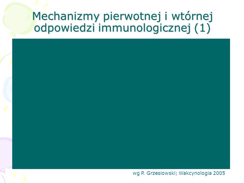 Mechanizmy pierwotnej i wtórnej odpowiedzi immunologicznej (1)