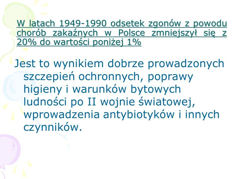 W latach 1949-1990 odsetek zgonów z powodu chorób zakaźnych w Polsce zmniejszył się z 20% do wartości poniżej 1%