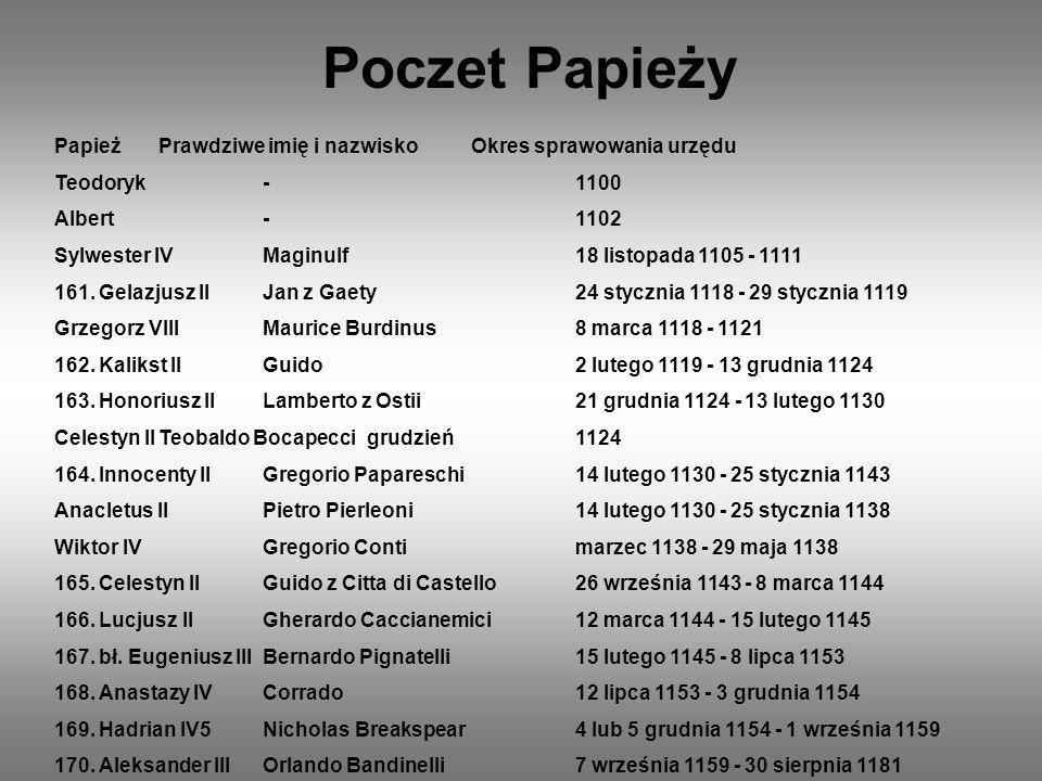 Poczet Papieży Papież Prawdziwe imię i nazwisko Okres sprawowania urzędu. Teodoryk - 1100. Albert - 1102.