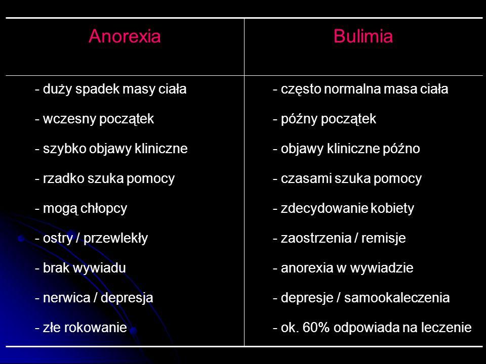 Bulimia Anorexia - często normalna masa ciała późny początek