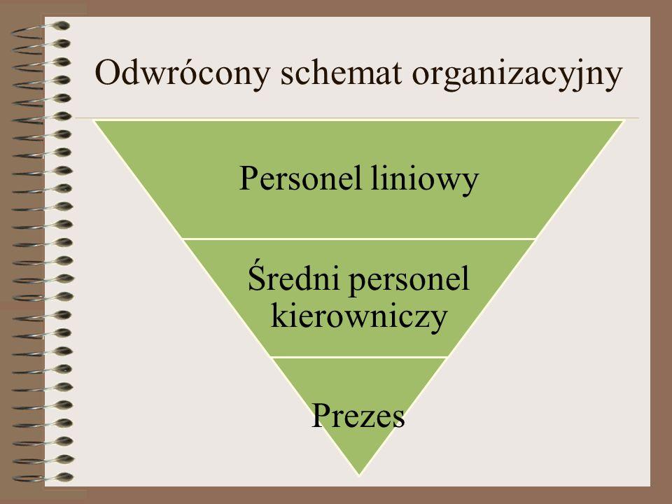 Odwrócony schemat organizacyjny
