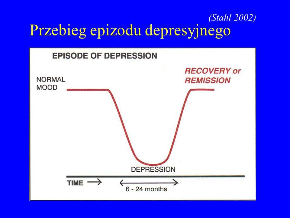 Przebieg epizodu depresyjnego