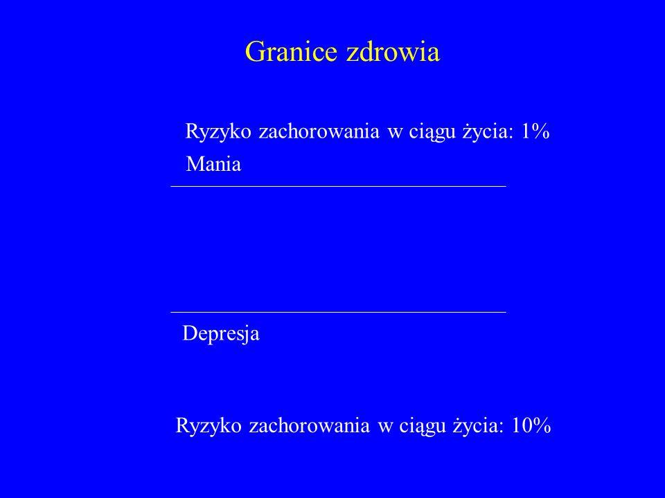 Granice zdrowia Ryzyko zachorowania w ciągu życia: 1% Mania Depresja