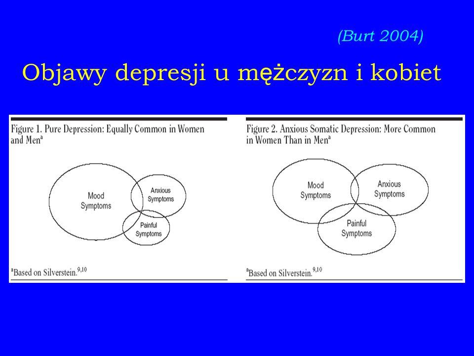 Objawy depresji u mężczyzn i kobiet
