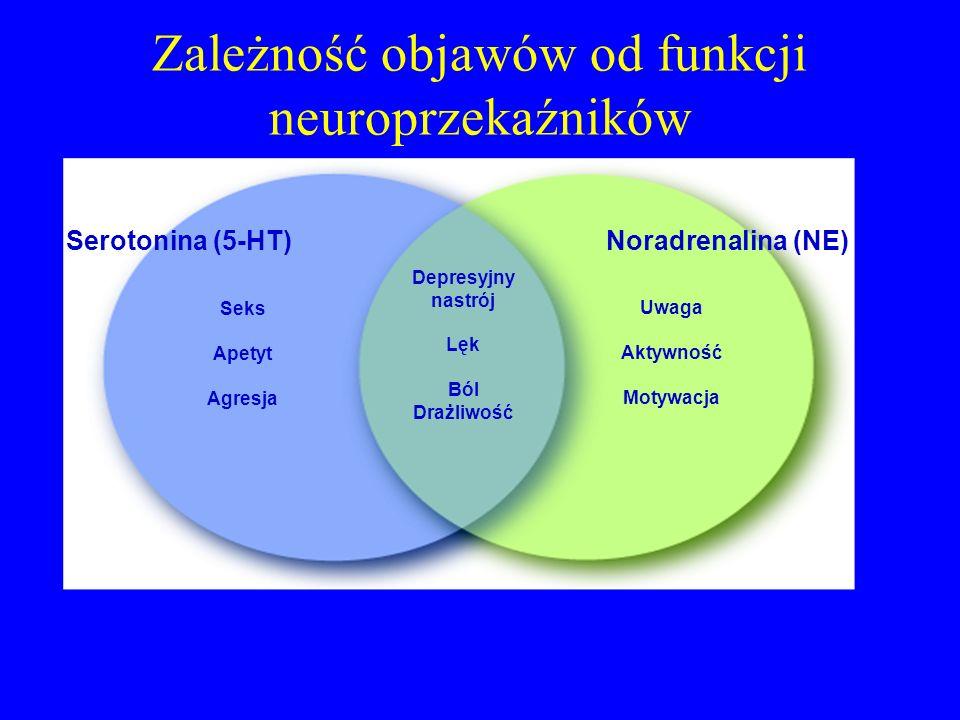 Zależność objawów od funkcji neuroprzekaźników
