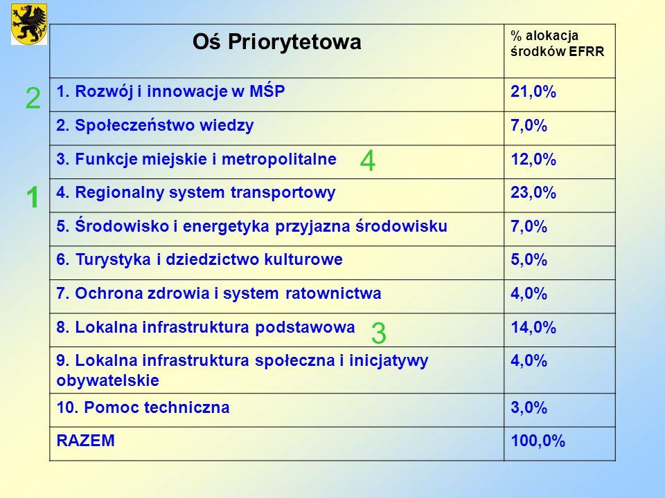 2 4 1 3 Oś Priorytetowa 1. Rozwój i innowacje w MŚP 21,0%