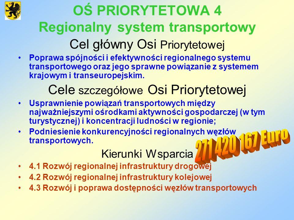 OŚ PRIORYTETOWA 4 Regionalny system transportowy