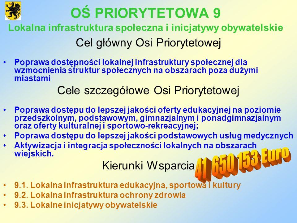 OŚ PRIORYTETOWA 9 Lokalna infrastruktura społeczna i inicjatywy obywatelskie