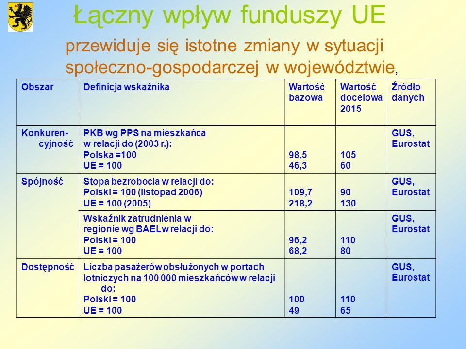 Łączny wpływ funduszy UE