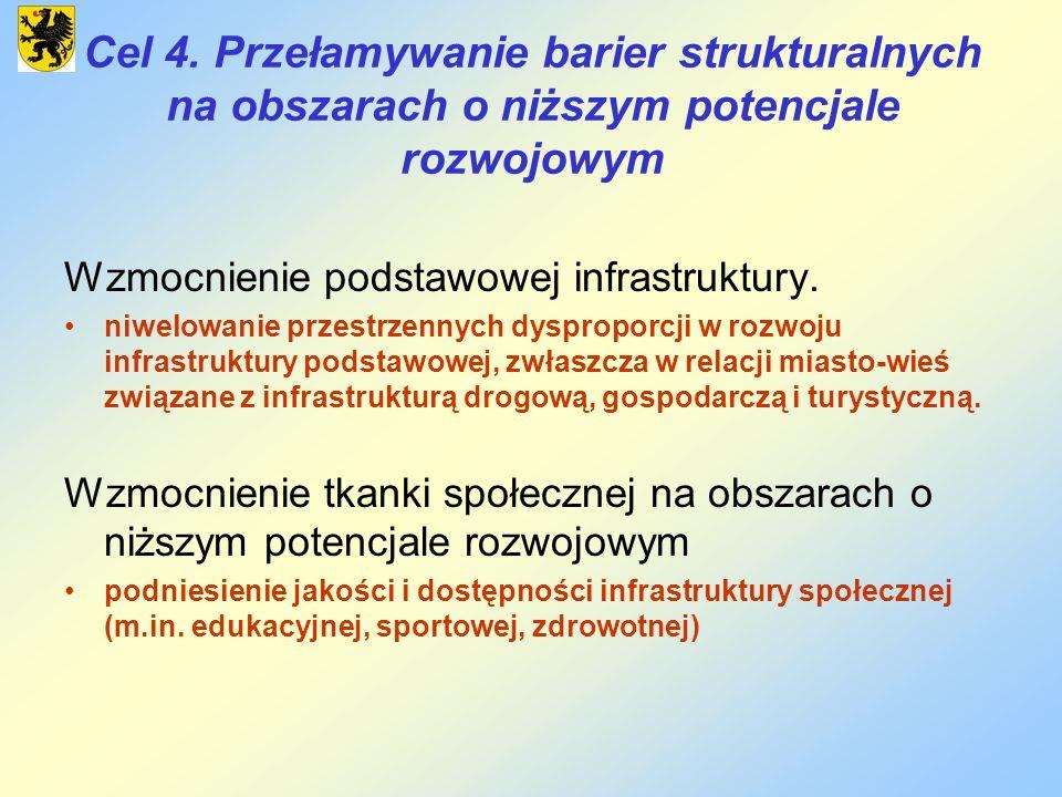 Cel 4. Przełamywanie barier strukturalnych na obszarach o niższym potencjale rozwojowym