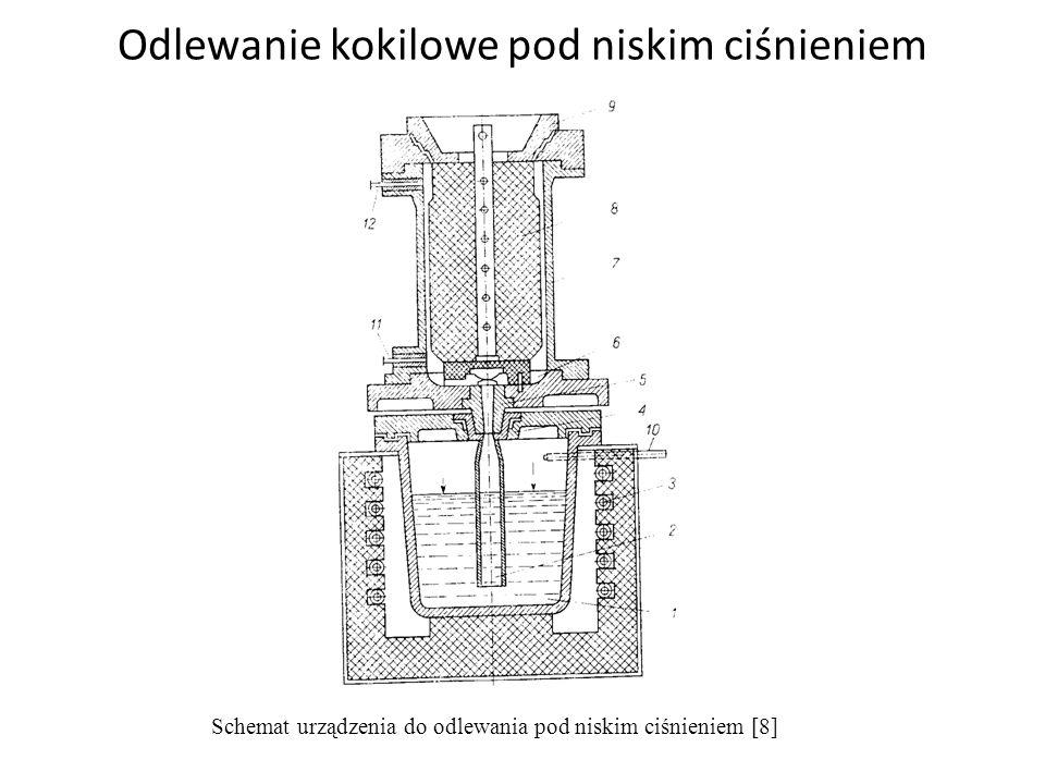 Odlewanie kokilowe pod niskim ciśnieniem