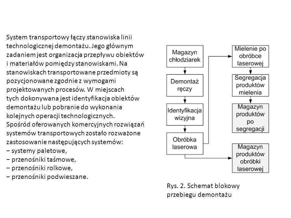 System transportowy łączy stanowiska linii