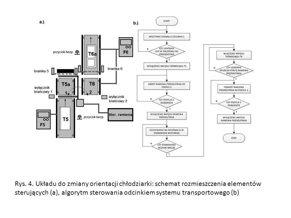 Rys. 4. Układu do zmiany orientacji chłodziarki: schemat rozmieszczenia elementów