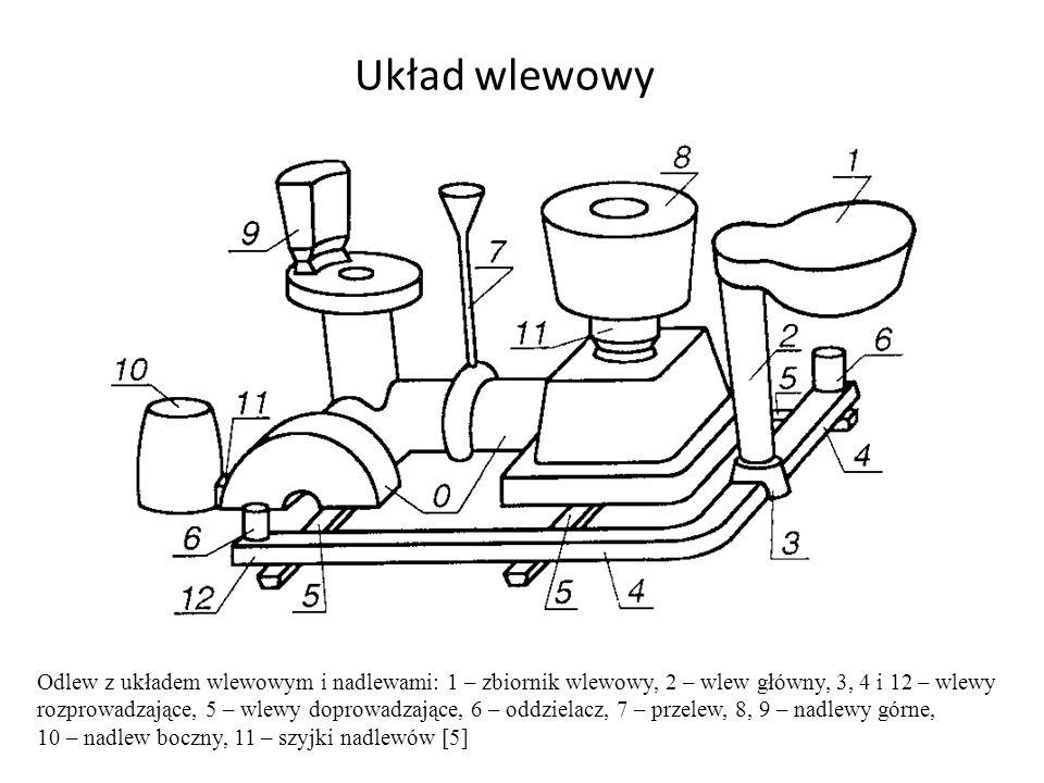 Układ wlewowy Odlew z układem wlewowym i nadlewami: 1 – zbiornik wlewowy, 2 – wlew główny, 3, 4 i 12 – wlewy.