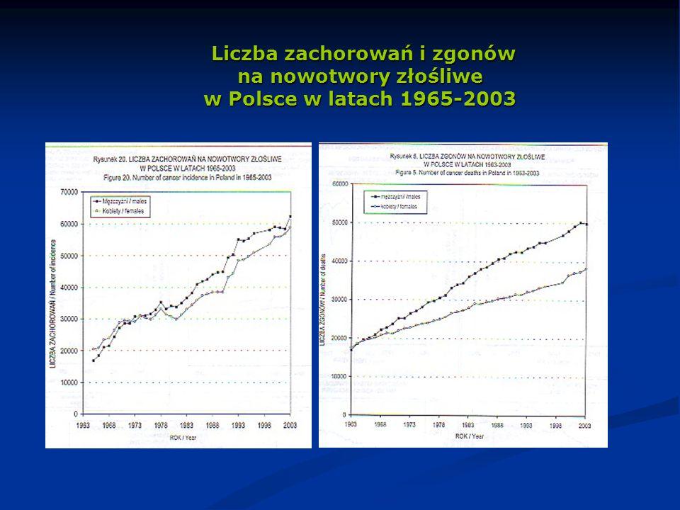Liczba zachorowań i zgonów na nowotwory złośliwe w Polsce w latach 1965-2003
