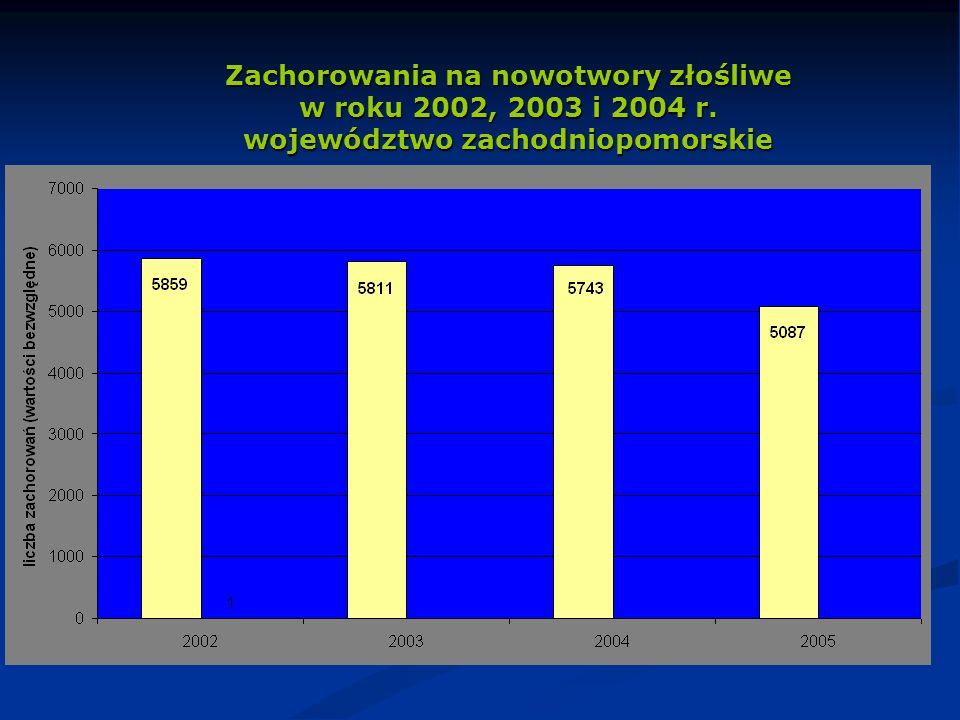 Zachorowania na nowotwory złośliwe w roku 2002, 2003 i 2004 r