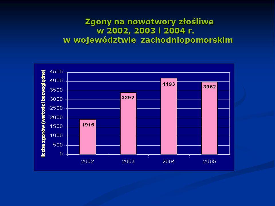Zgony na nowotwory złośliwe w 2002, 2003 i 2004 r