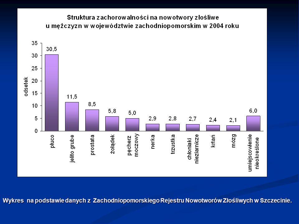 Wykres na podstawie danych z Zachodniopomorskiego Rejestru Nowotworów Złośliwych w Szczecinie.
