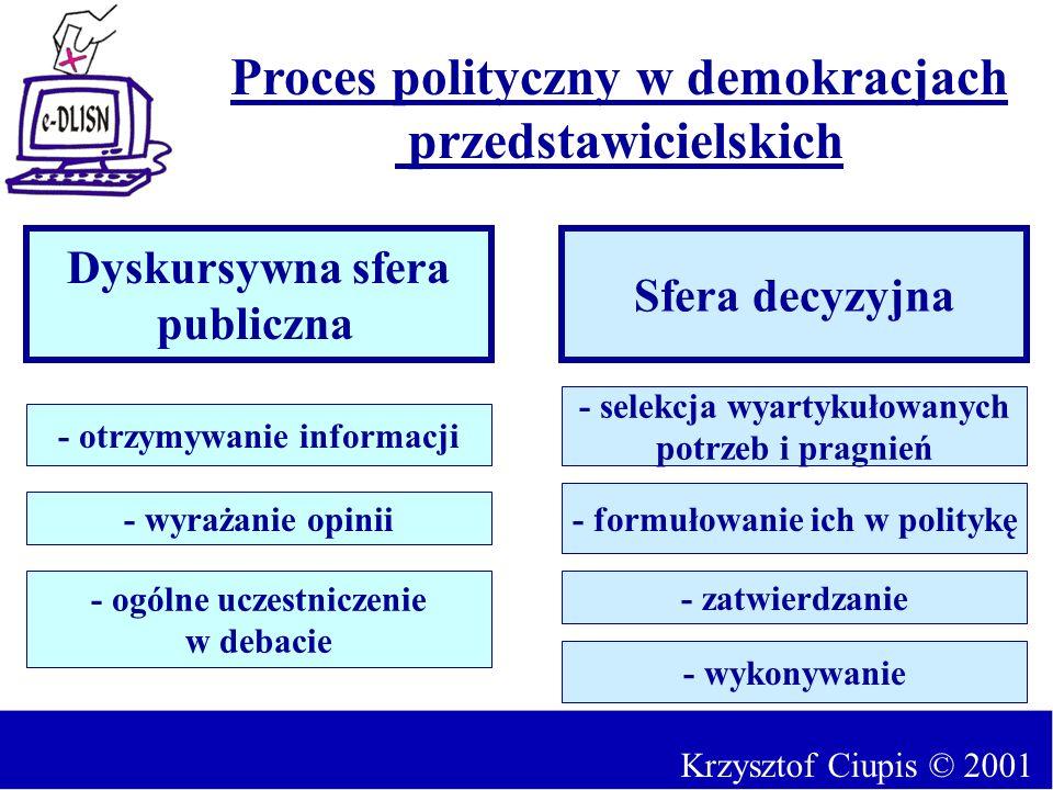 Proces polityczny w demokracjach przedstawicielskich
