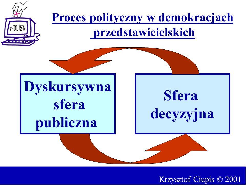 Proces polityczny w demokracjach
