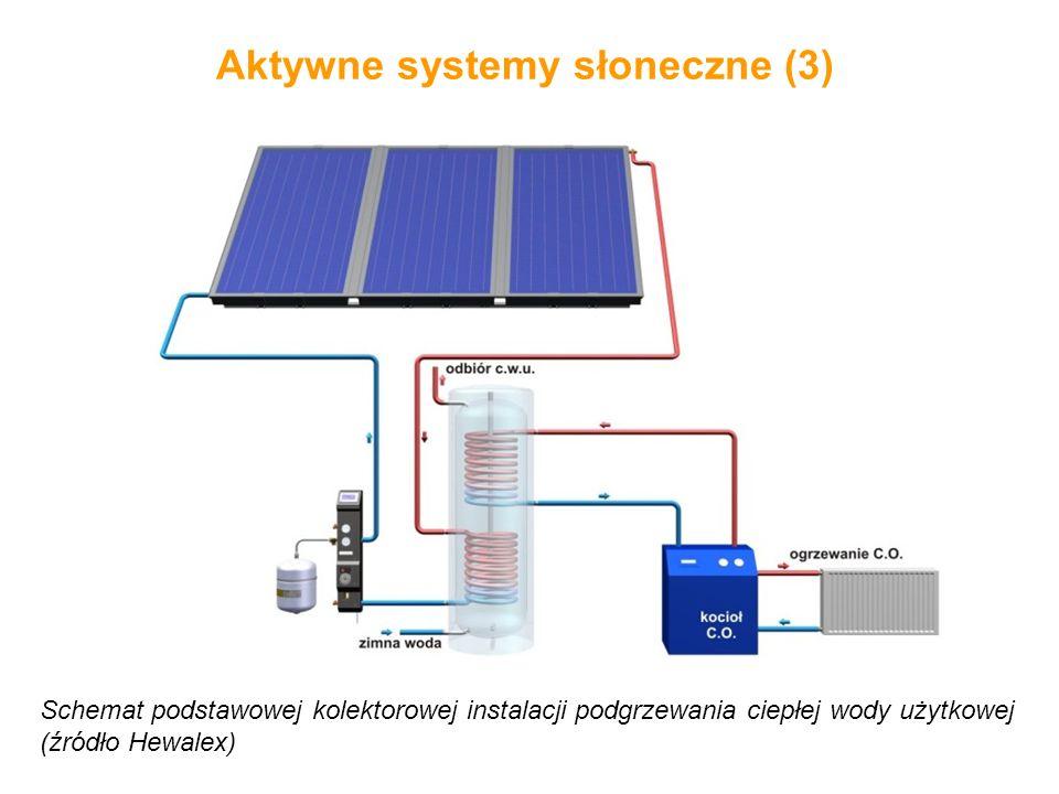 Aktywne systemy słoneczne (3)