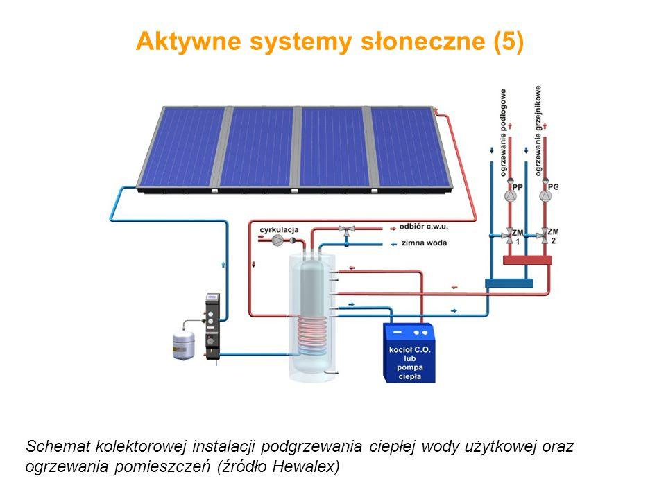 Aktywne systemy słoneczne (5)