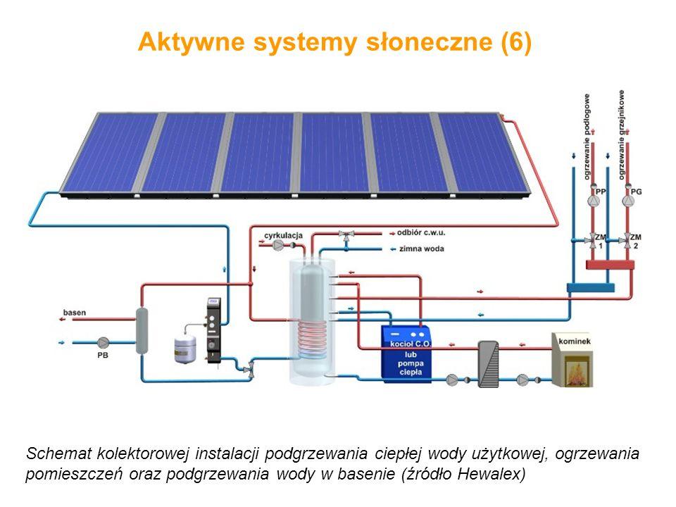 Aktywne systemy słoneczne (6)