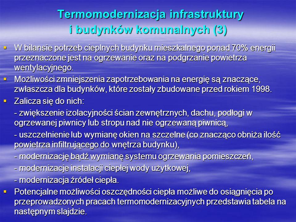 Termomodernizacja infrastruktury i budynków komunalnych (3)