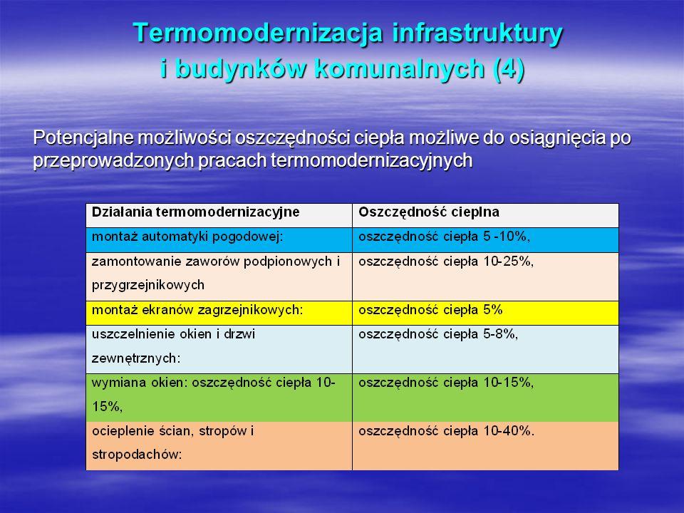 Termomodernizacja infrastruktury i budynków komunalnych (4)