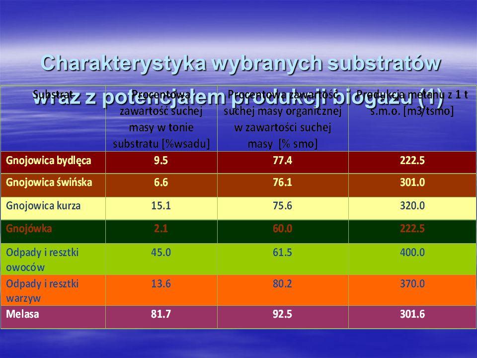 Charakterystyka wybranych substratów wraz z potencjałem produkcji biogazu (1)