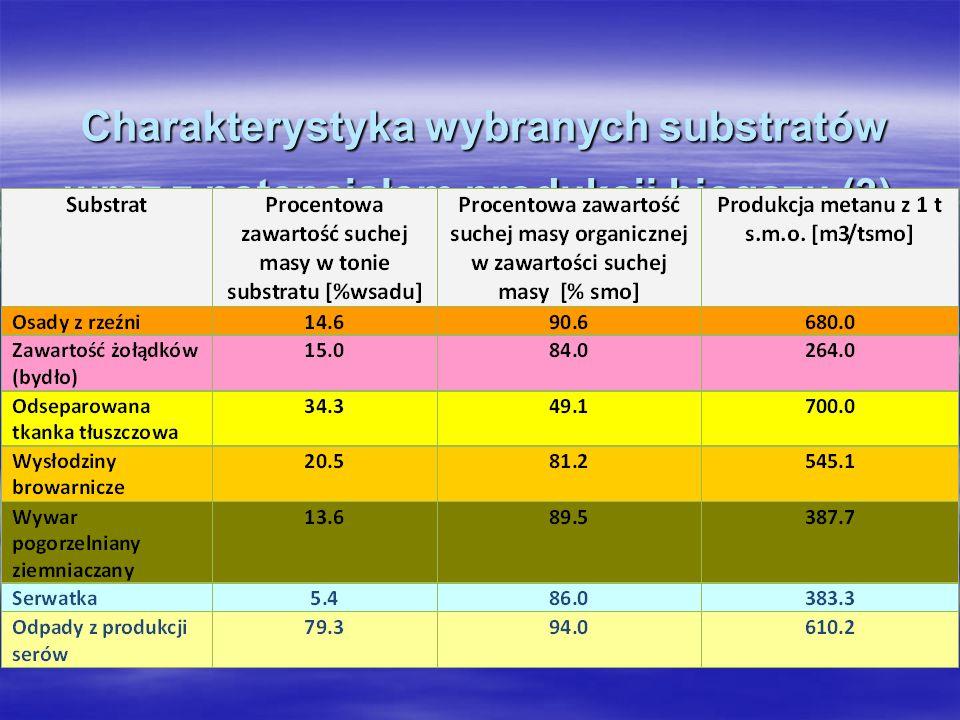 Charakterystyka wybranych substratów wraz z potencjałem produkcji biogazu (3)