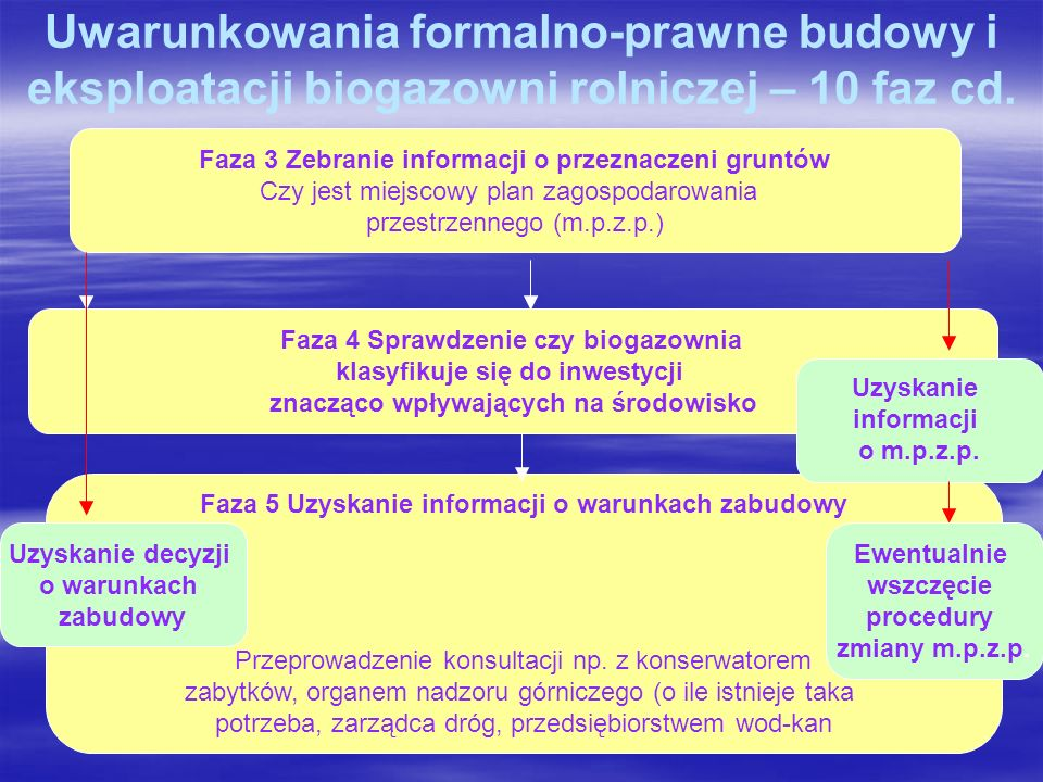 Uwarunkowania formalno-prawne budowy i eksploatacji biogazowni rolniczej – 10 faz cd.