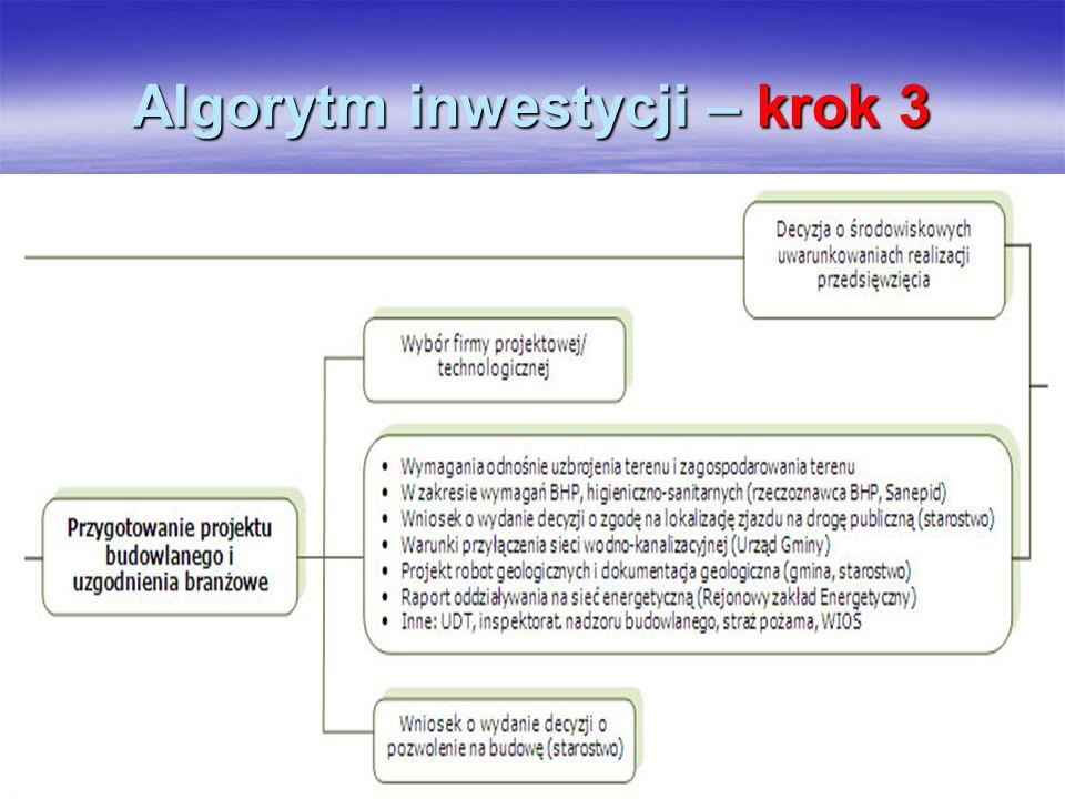 Algorytm inwestycji – krok 3