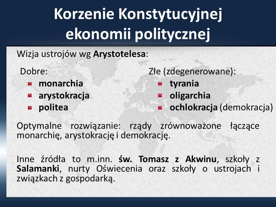 Korzenie Konstytucyjnej ekonomii politycznej