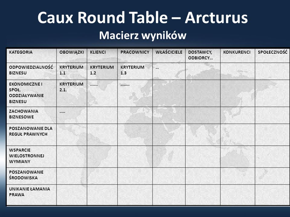 Caux Round Table – Arcturus Macierz wyników