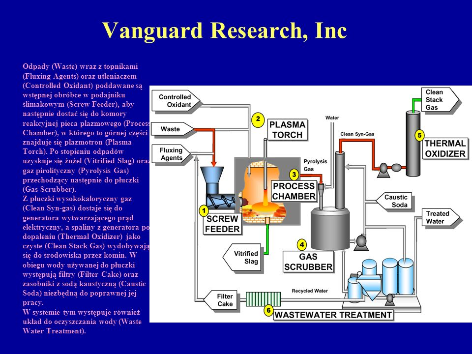 Vanguard Research, Inc