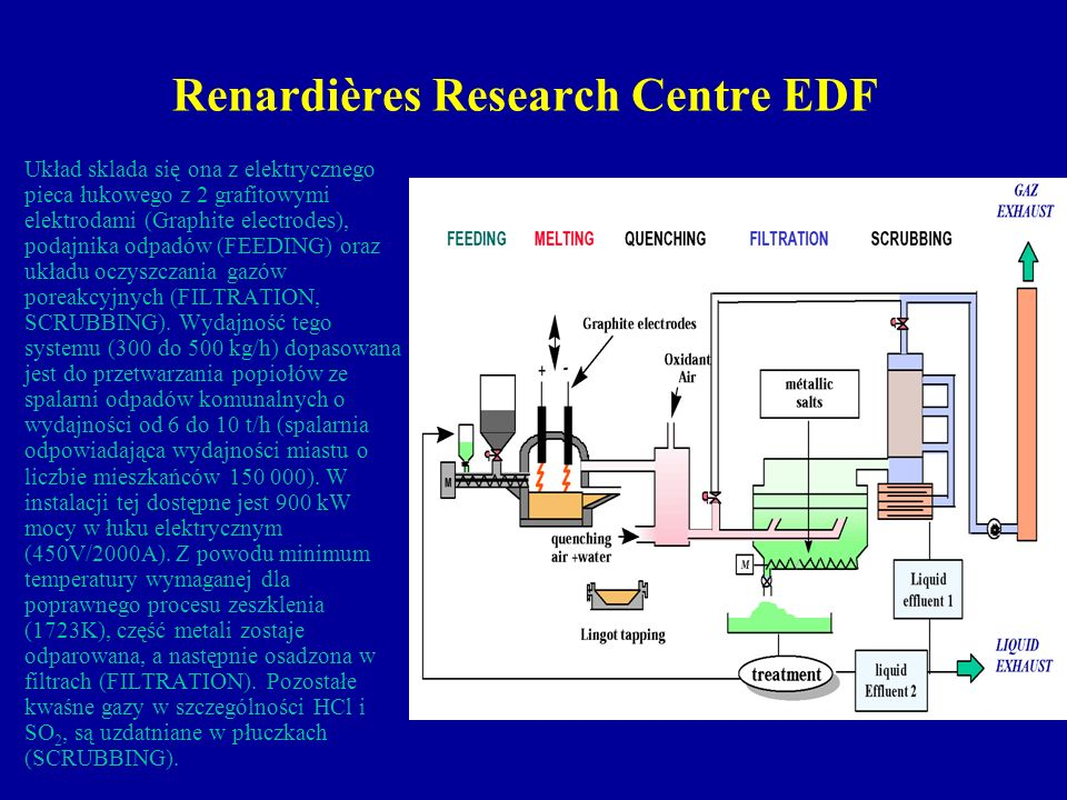Renardières Research Centre EDF