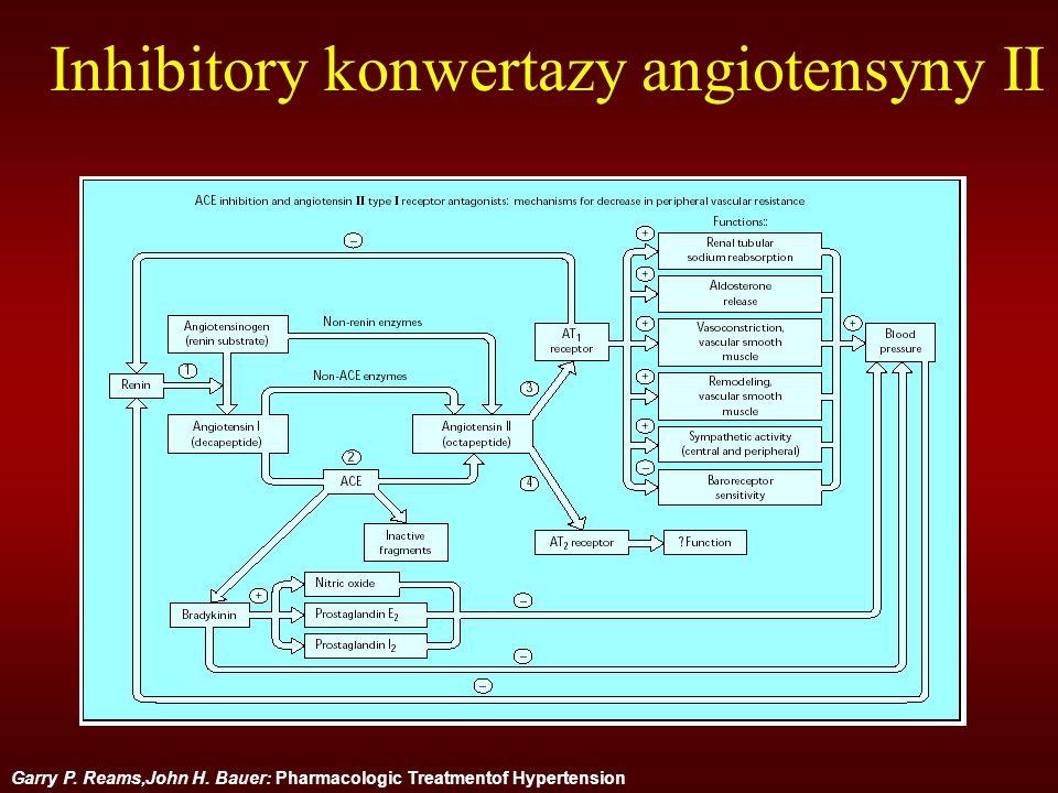 Inhibitory konwertazy angiotensyny II