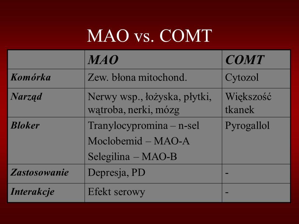 MAO vs. COMT MAO COMT Zew. błona mitochond. Cytozol