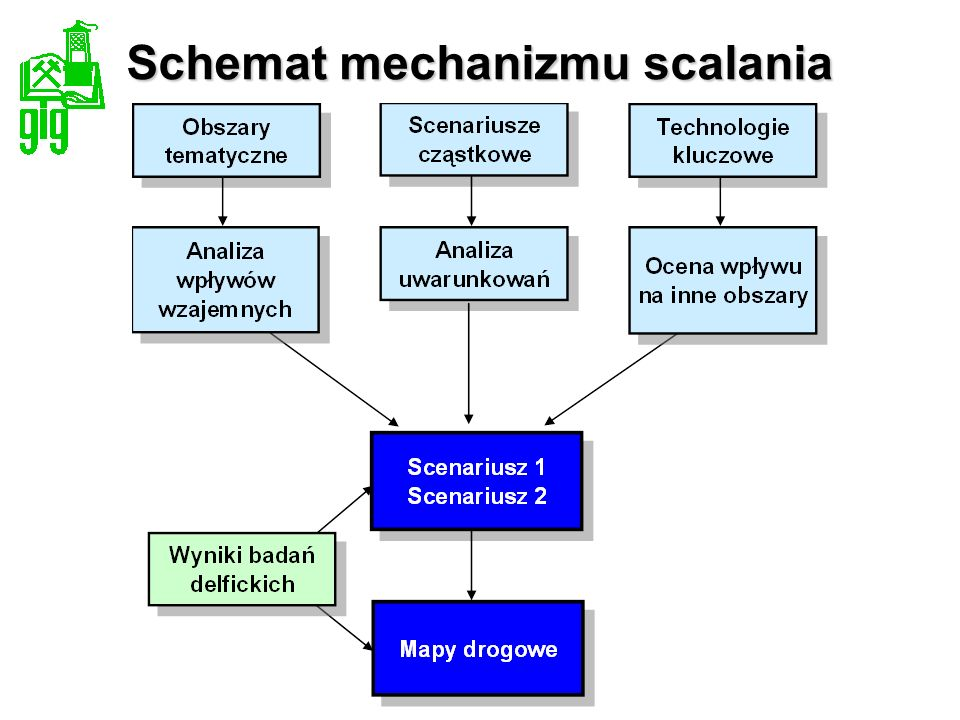 Schemat mechanizmu scalania