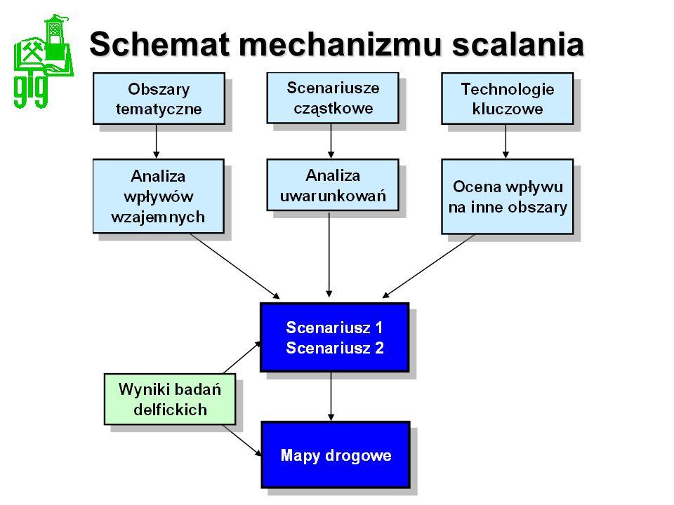 Schemat mechanizmu scalania