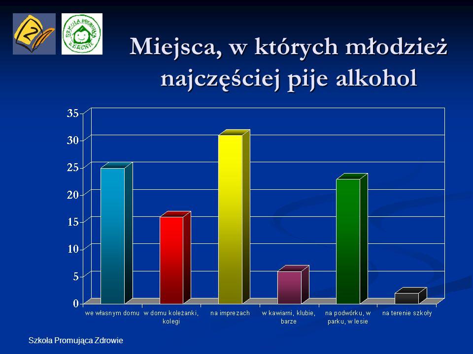 Miejsca, w których młodzież najczęściej pije alkohol