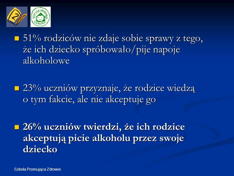 51% rodziców nie zdaje sobie sprawy z tego, że ich dziecko spróbowało/pije napoje alkoholowe