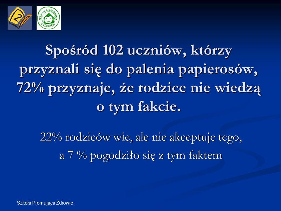 Spośród 102 uczniów, którzy przyznali się do palenia papierosów, 72% przyznaje, że rodzice nie wiedzą o tym fakcie.