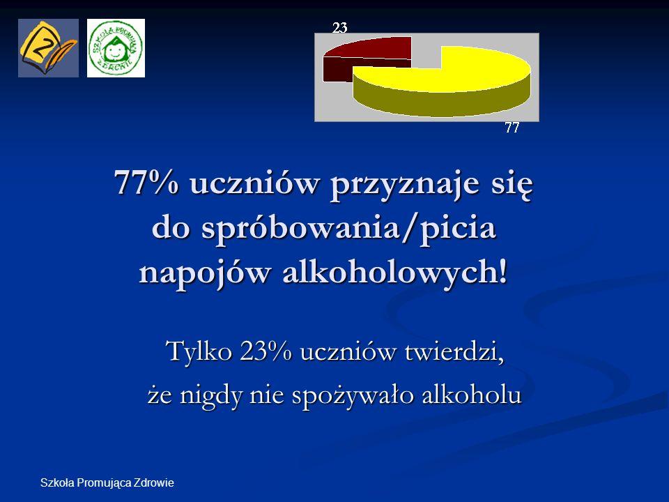 77% uczniów przyznaje się do spróbowania/picia napojów alkoholowych!
