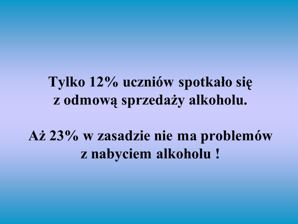 Tylko 12% uczniów spotkało się z odmową sprzedaży alkoholu