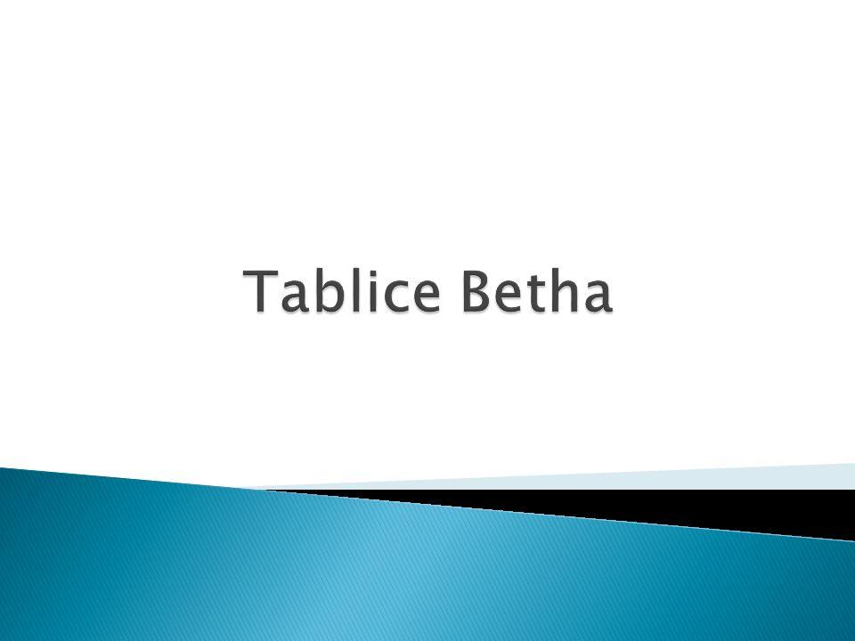 Tablice Betha