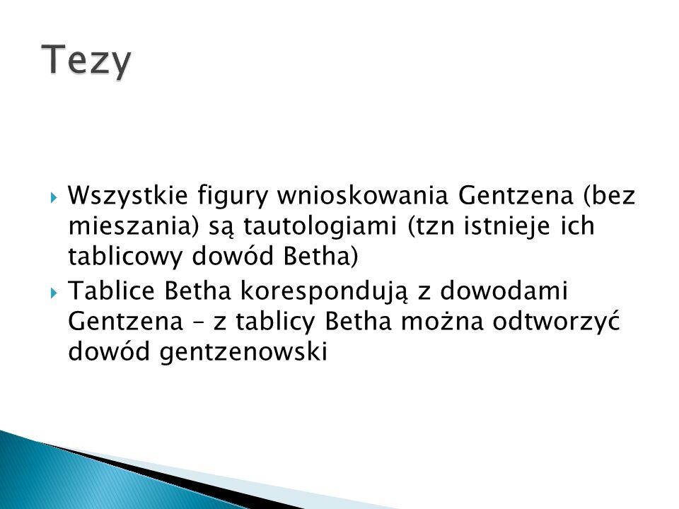 Tezy Wszystkie figury wnioskowania Gentzena (bez mieszania) są tautologiami (tzn istnieje ich tablicowy dowód Betha)